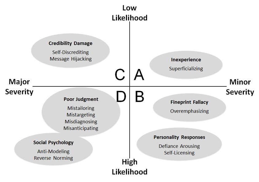stibe-cugelman-backfiring-psychology-likelihood-severity-matrix